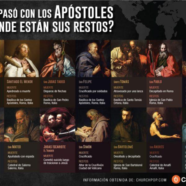 Infografía: ¿Dónde están los restos de los apóstoles?