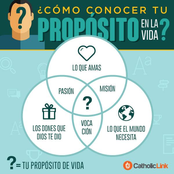 Infografía: ¿Cómo conocer tu propósito en la vida?