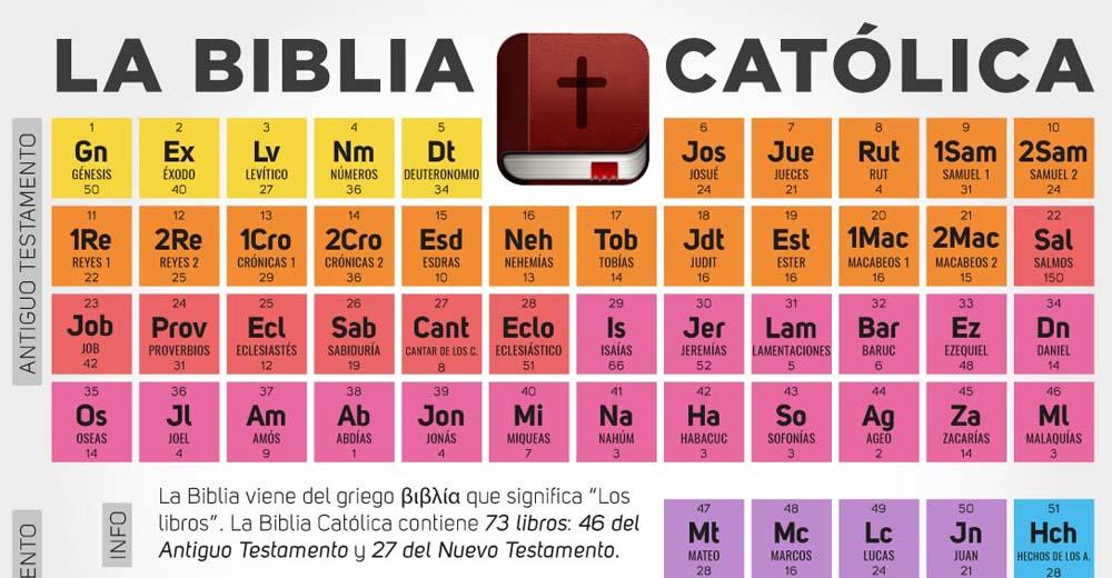 Infografía Tabla Periódica Con Los Libros De La Biblia