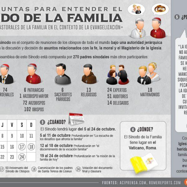 Infografía: 5 preguntas sobre el Sínodo de la Familia 2015