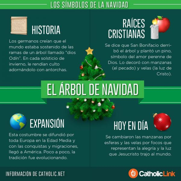 Infografía: Los símbolos de la Navidad