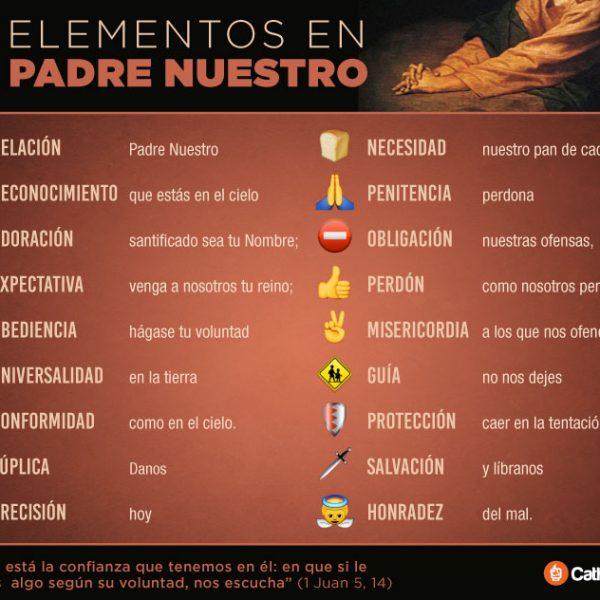 Infografía: 18 elementos en el Padre Nuestro