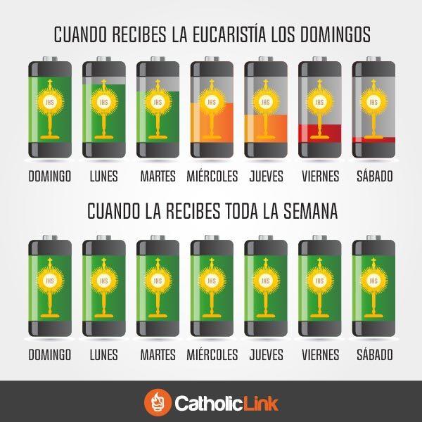 La Eucaristía nos da la energía espiritual que necesitamos
