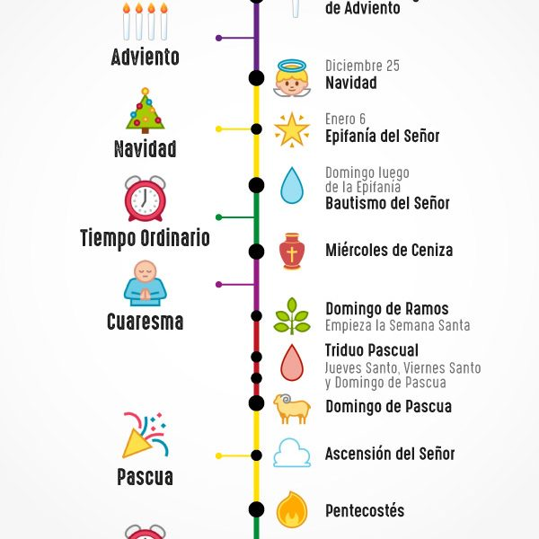 Infografía: El Año Litúrgico Católico
