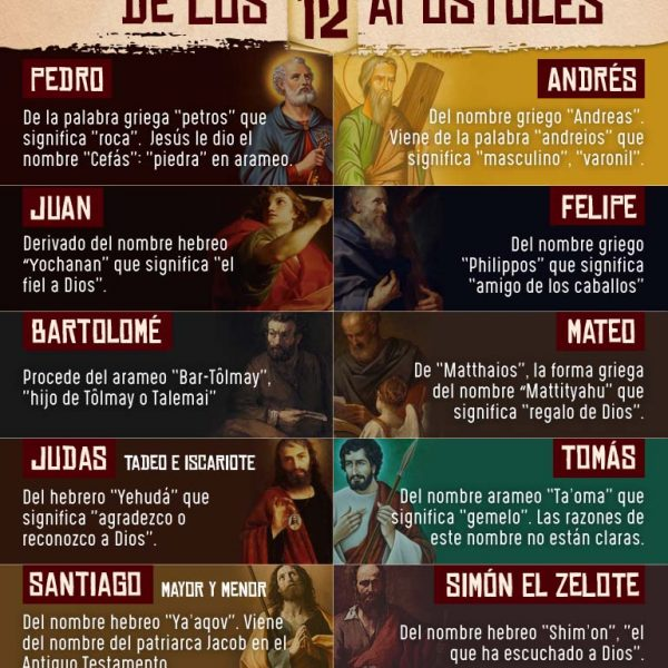 Infografía: El significado de los nombres de los apóstoles