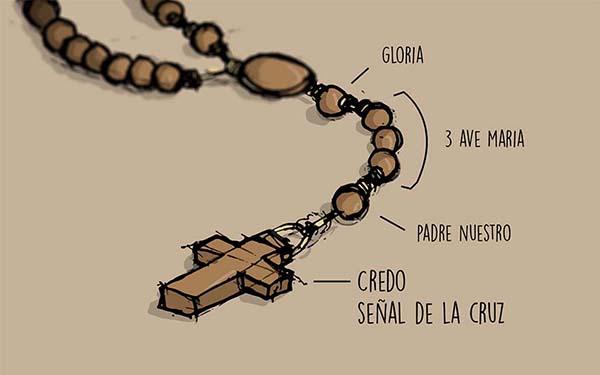Rosario, ¿Cómo rezar el rosario? Guía visual, paso por paso