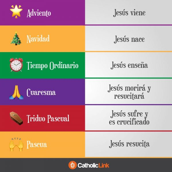 Infografía: Jesús y los tiempos litúrgicos