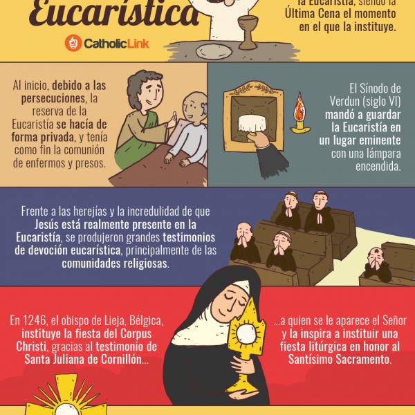Infografía: La historia de la Adoración Eucarística