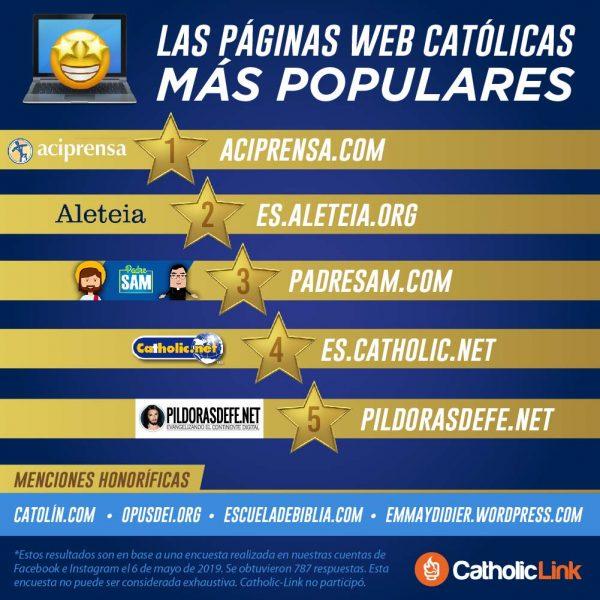 Infografía: Páginas web católicas favoritas