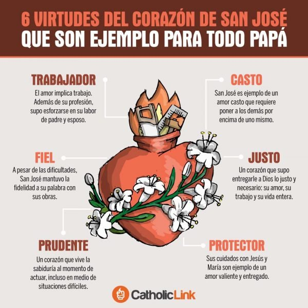 Infografía: Virtudes del Corazón de San José
