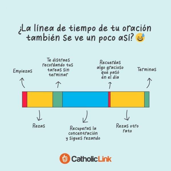¿Cómo se ve la línea de tiempo de tu oración?