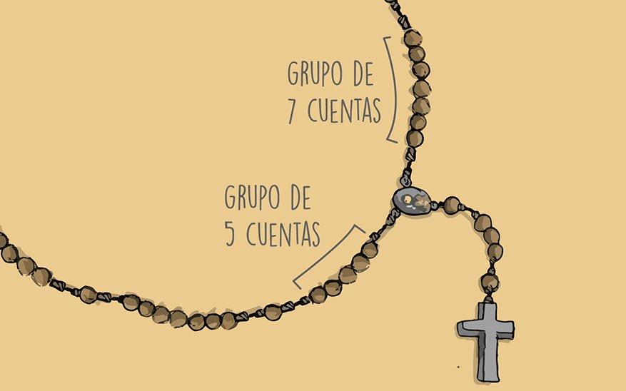 rosario a san José, ¿Cómo rezar el rosario a san José? ¡Guía visual, paso a paso!